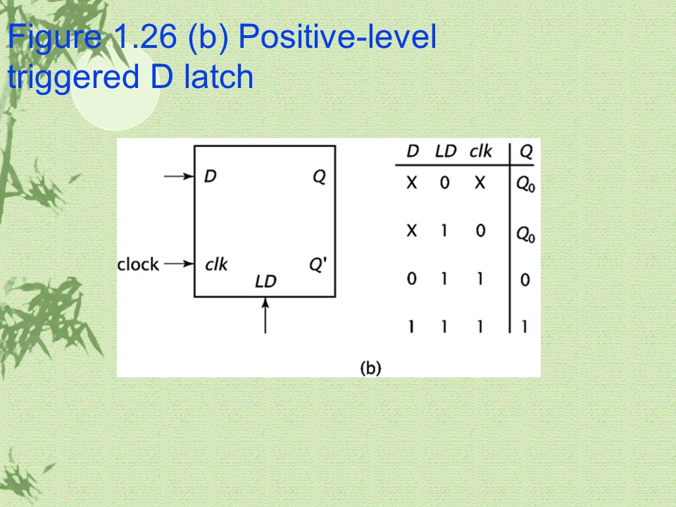 Figure 1.26 (b) Positive-level triggered D latch