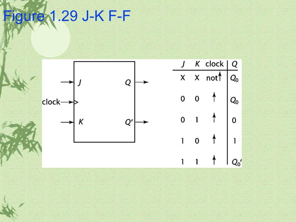 Figure 1.29 J-K F-F