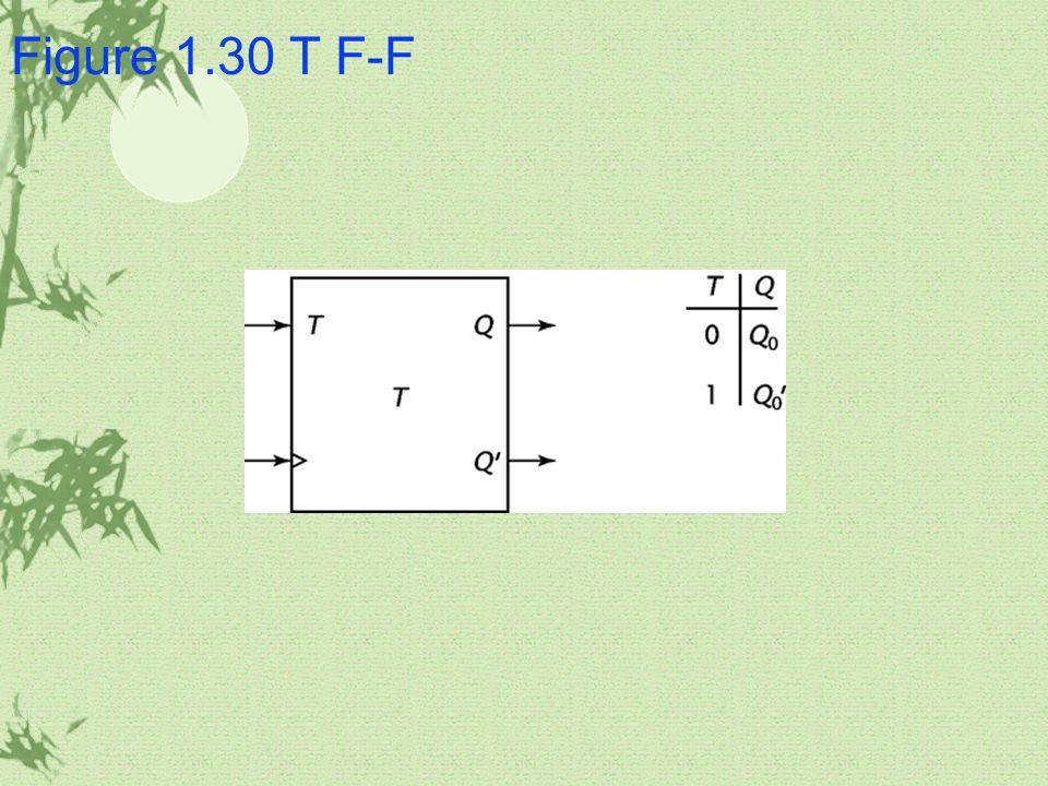 Figure 1.30 T F-F