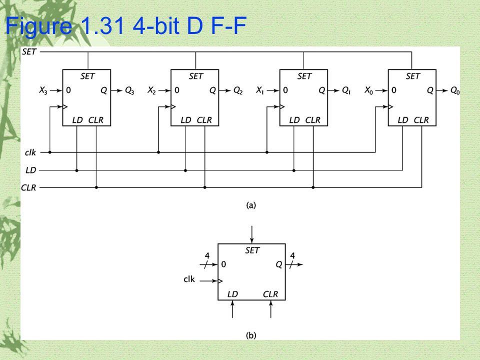 Figure 1.31 4-bit D F-F
