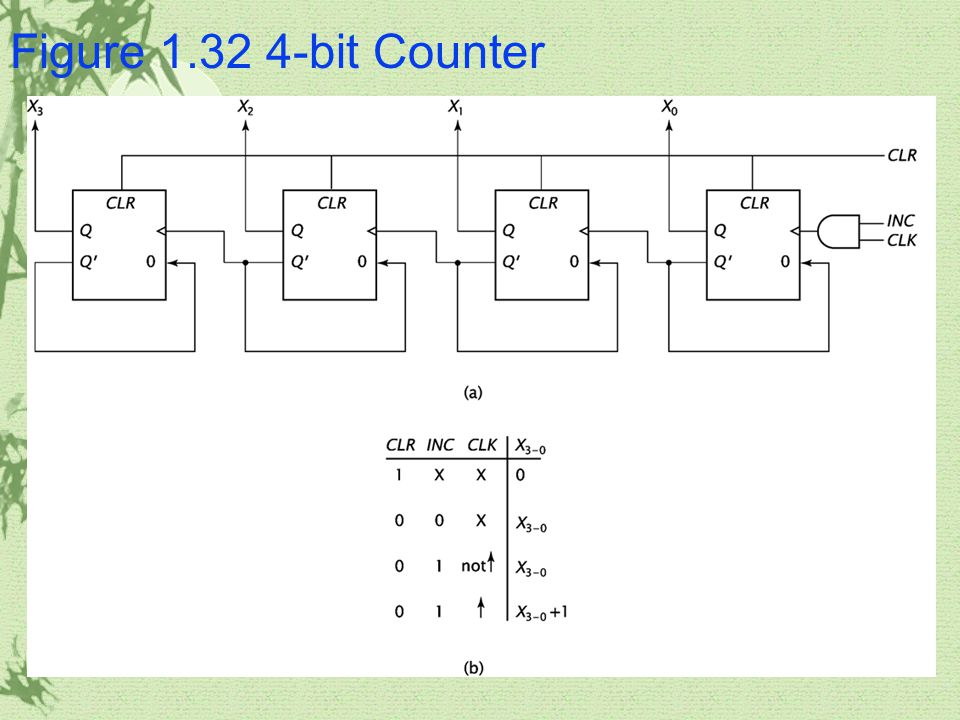 Figure 1.32 4-bit Counter