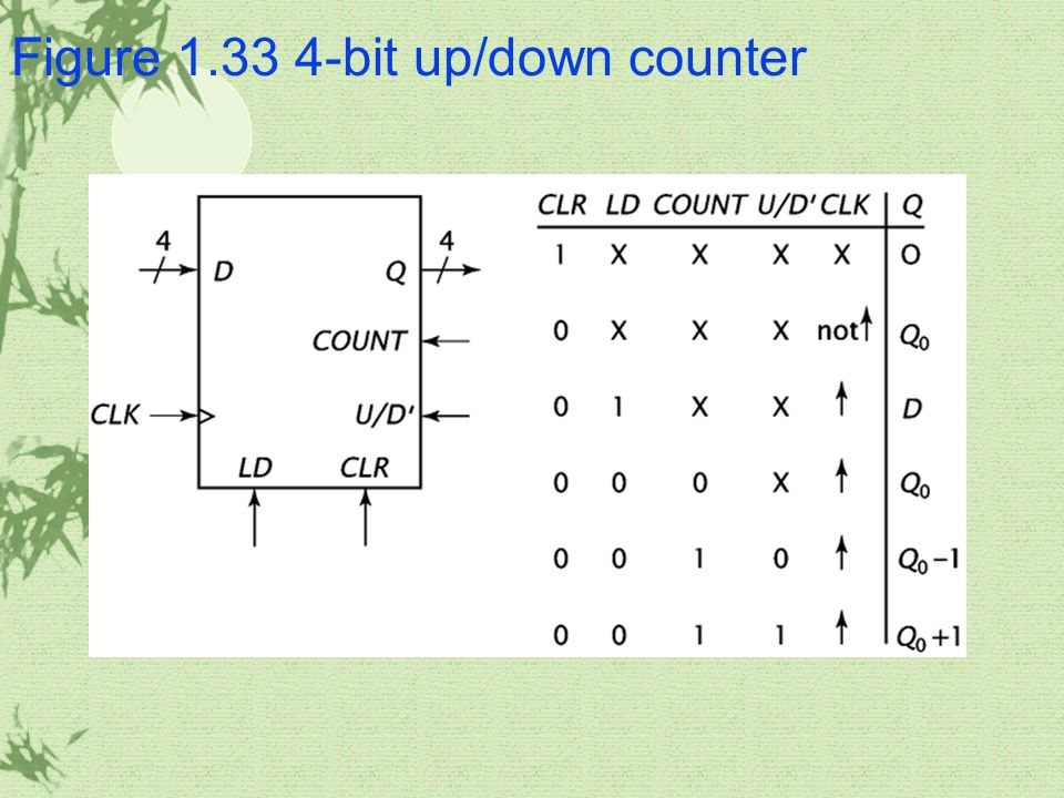 Figure 1.33 4-bit up/down counter