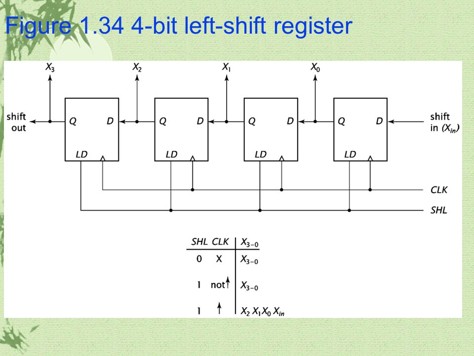 Figure 1.34 4-bit left-shift register