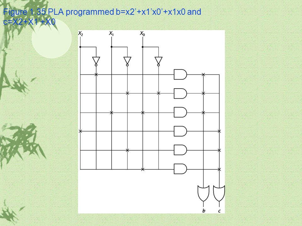 Figure 1.35 PLA programmed b=x2'+x1'x0'+x1x0 and c=X2+X1'+X0
