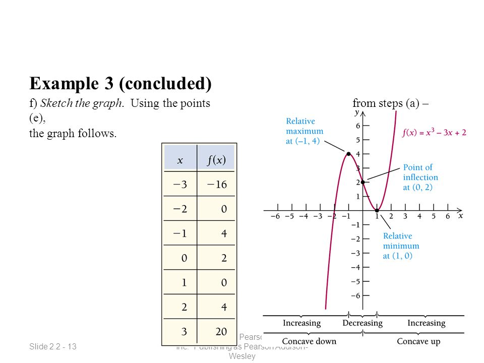 Slide 2.2 - 13 Copyright © 2008 Pearson Education, Inc. Publishing as Pearson Addison- Wesley Example 3 (concluded) f) Sketch the graph. Using the poi