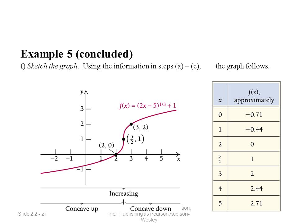 Slide 2.2 - 21 Copyright © 2008 Pearson Education, Inc. Publishing as Pearson Addison- Wesley Example 5 (concluded) f) Sketch the graph. Using the inf