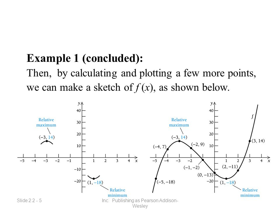 Slide 2.2 - 5 Copyright © 2008 Pearson Education, Inc. Publishing as Pearson Addison- Wesley Example 1 (concluded): Then, by calculating and plotting