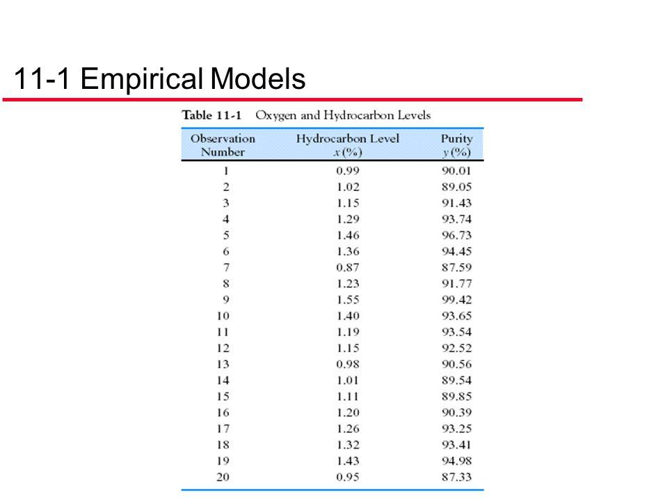 11-1 Empirical Models