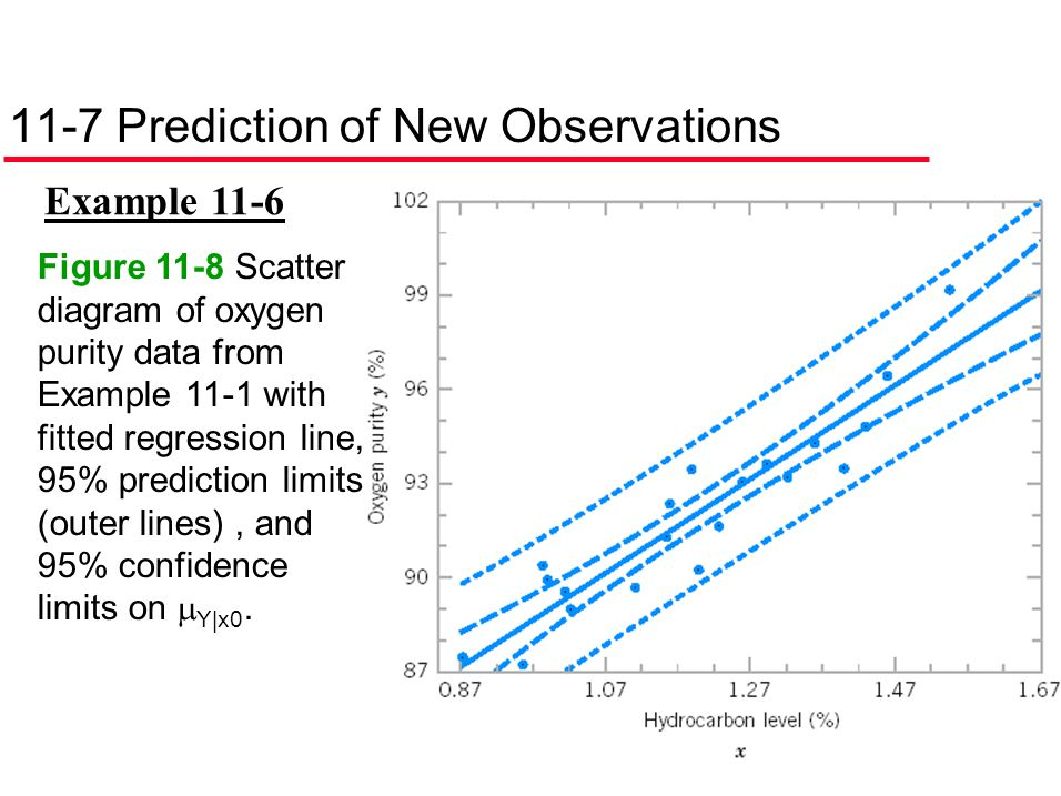 11-7 Prediction of New Observations Example 11-6 Figure 11-8 Scatter diagram of oxygen purity data from Example 11-1 with fitted regression line, 95%