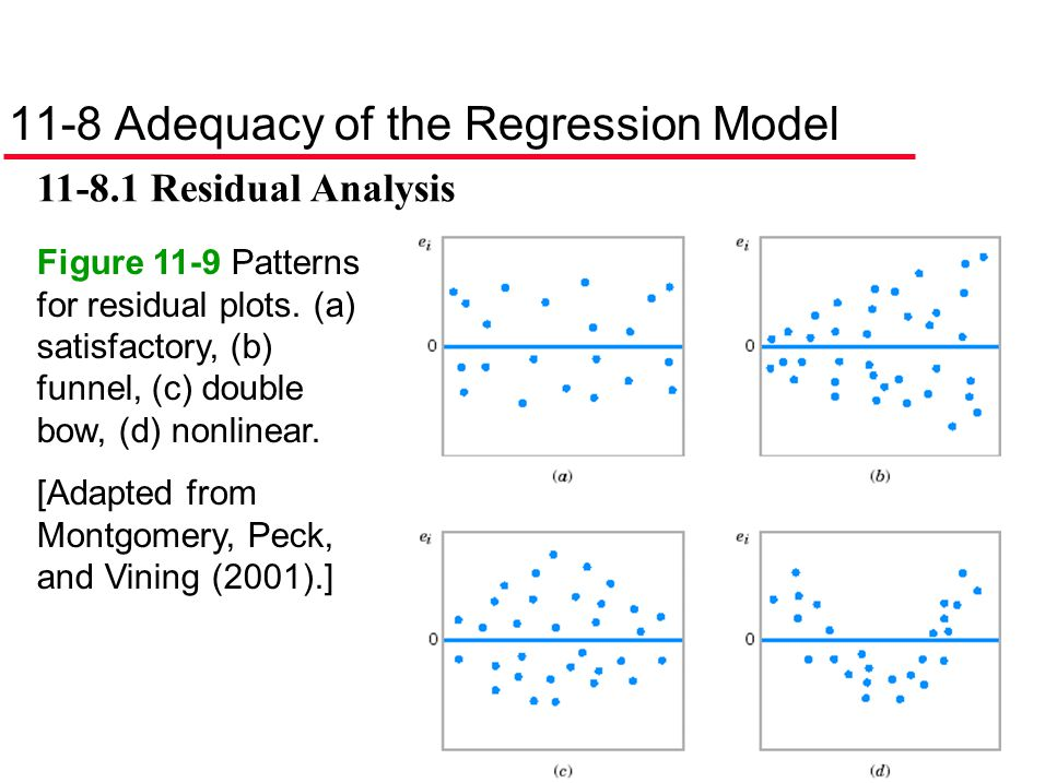11-8 Adequacy of the Regression Model 11-8.1 Residual Analysis Figure 11-9 Patterns for residual plots. (a) satisfactory, (b) funnel, (c) double bow,