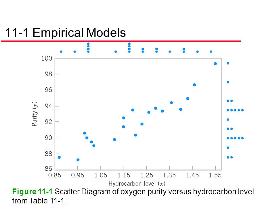 Figure 11-1 Scatter Diagram of oxygen purity versus hydrocarbon level from Table 11-1.