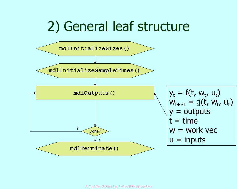 F. Nagi Dep. Of Mech Eng. Universiti Tenaga Nasional 2) General leaf structure mdlInitializeSizes() mdlInitializeSampleTimes() mdlOutputs() mdlTermina