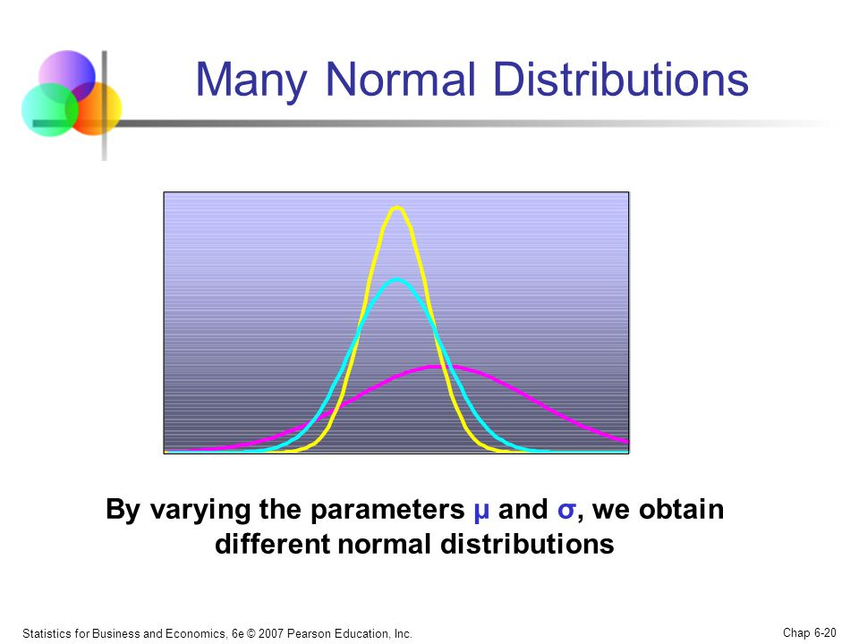 Statistics for Business and Economics, 6e © 2007 Pearson Education, Inc. Chap 6-20 By varying the parameters μ and σ, we obtain different normal distr
