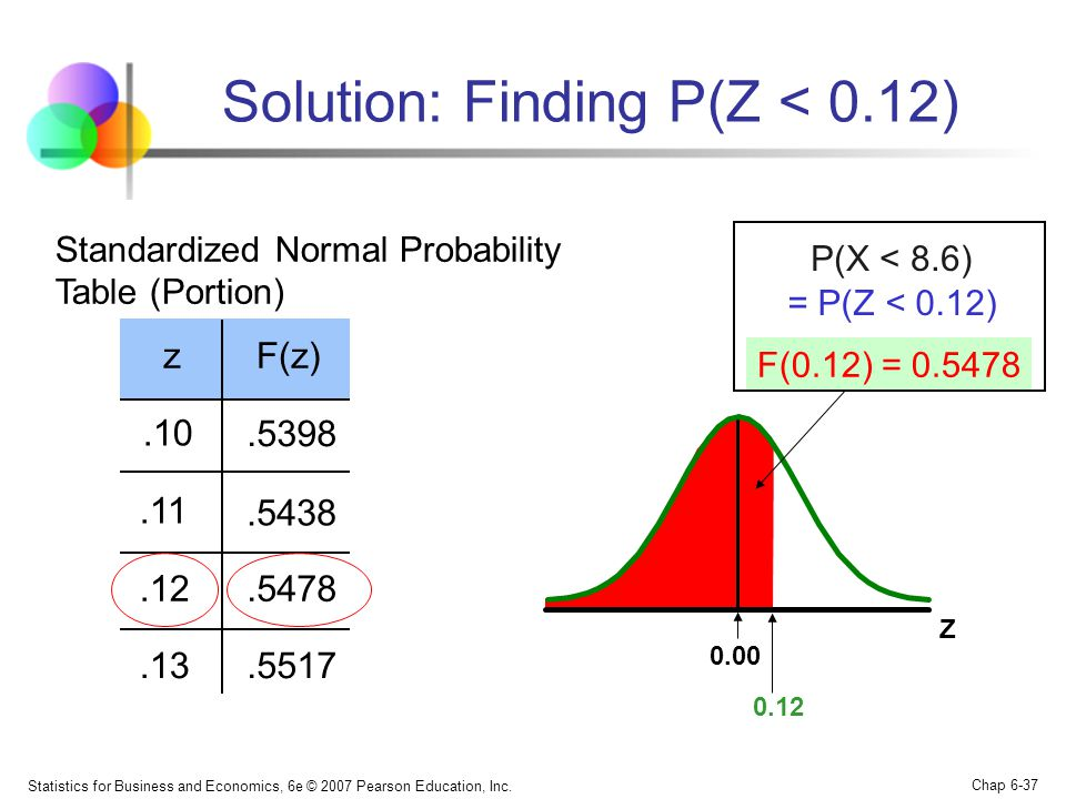 Statistics for Business and Economics, 6e © 2007 Pearson Education, Inc. Chap 6-37 Z 0.12 zF(z).10.5398.11.5438.12.5478.13.5517 Solution: Finding P(Z
