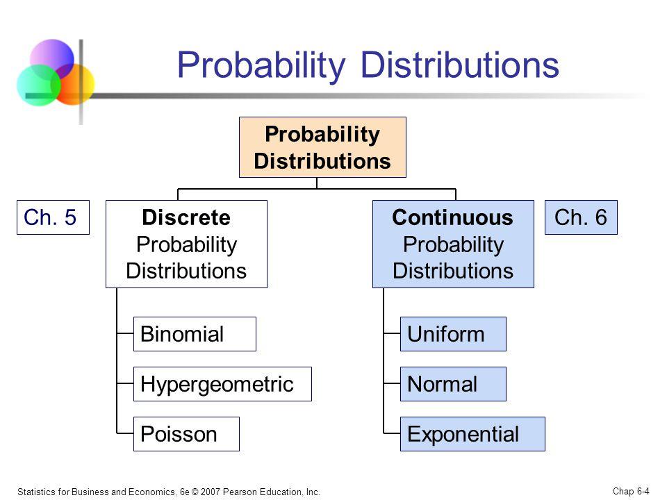 Statistics for Business and Economics, 6e © 2007 Pearson Education, Inc. Chap 6-4 Probability Distributions Continuous Probability Distributions Binom