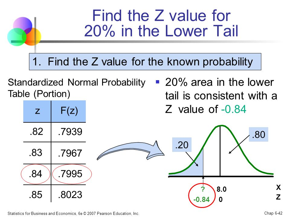 Statistics for Business and Economics, 6e © 2007 Pearson Education, Inc. Chap 6-42 Find the Z value for 20% in the Lower Tail  20% area in the lower