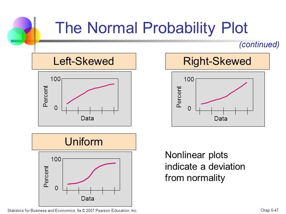 Statistics for Business and Economics, 6e © 2007 Pearson Education, Inc. Chap 6-47 Left-SkewedRight-Skewed Uniform 0 100 Data Percent (continued) Nonl