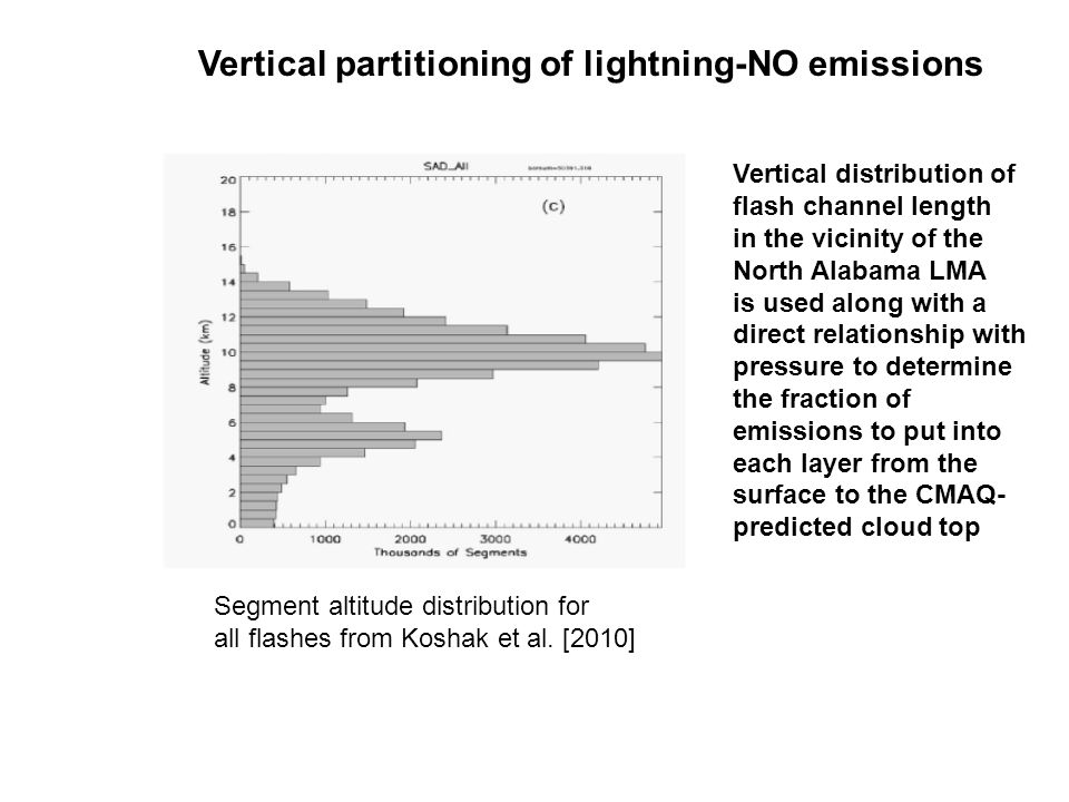 Vertical distribution of flash channel length in the vicinity of the North Alabama LMA is used along with a direct relationship with pressure to determine the fraction of emissions to put into each layer from the surface to the CMAQ- predicted cloud top Vertical partitioning of lightning-NO emissions Segment altitude distribution for all flashes from Koshak et al.