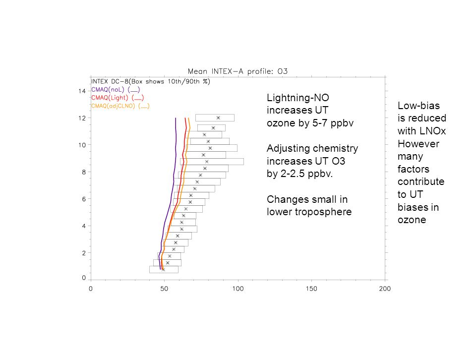 Lightning-NO increases UT ozone by 5-7 ppbv Adjusting chemistry increases UT O3 by 2-2.5 ppbv.