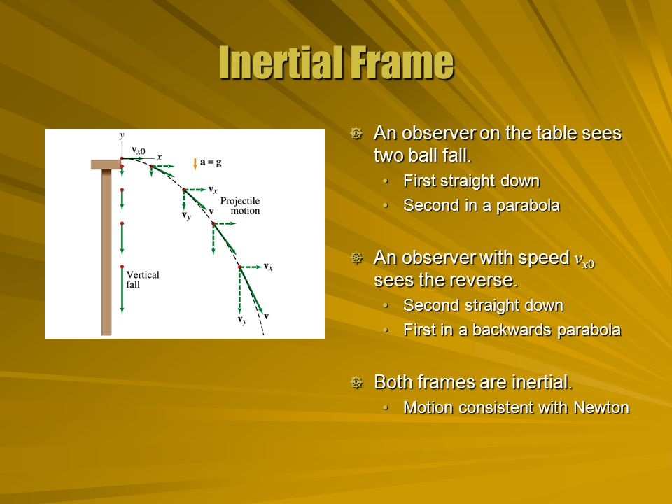 Inertial Frame  An observer on the table sees two ball fall.