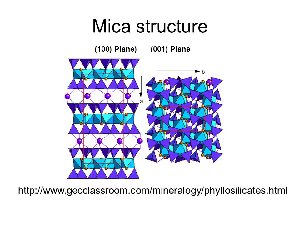 (100) Plane)(001) Plane http://www.geoclassroom.com/mineralogy/phyllosilicates.html Mica structure