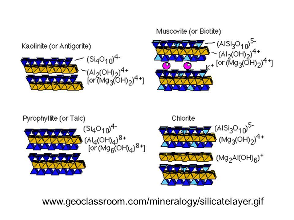 High-charge 2:1 minerals Micax = 2 Dioctahedral: MuscoviteK x [Si,Al] 8 [Al 4 ]O 20 (OH, F) 4 Paragonite Na x [Si,Al] 8 [Al 4 ]O 20 (OH, F) 4 Trioctahedral: Biotite K x [Si,Al] 8 [Mg, Fe, Al] 6 O 20 (OH, F) 4 Phlogopite K x [Si,Al] 8 [Mg 6 ]O 20 (OH, F) 4 LepidoliteK x [Si,Al] 8 [Li,Al] 6 O 20 (OH, F) 4