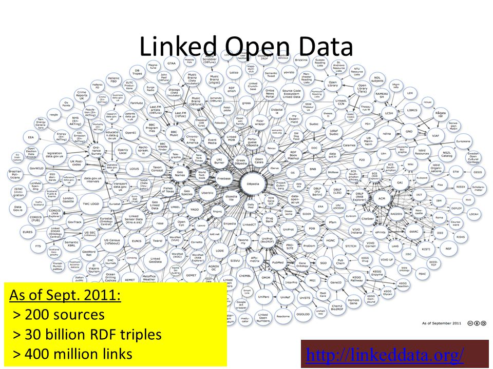Linked Open Data As of Sept.