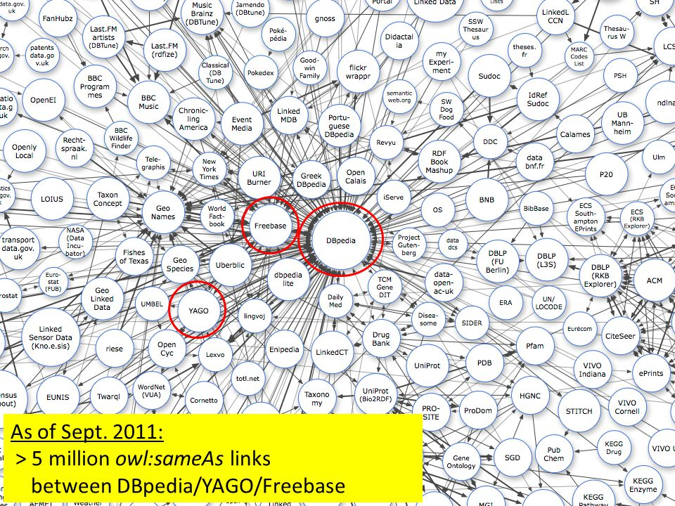 Currently (Sept.2011) > 5 Mio owl:sameAs links between DBpedia/YAGO/Freebase As of Sept.