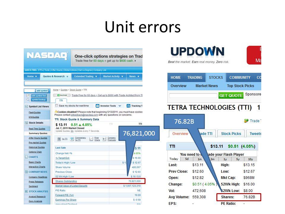 Unit errors 76,821,000 76.82B