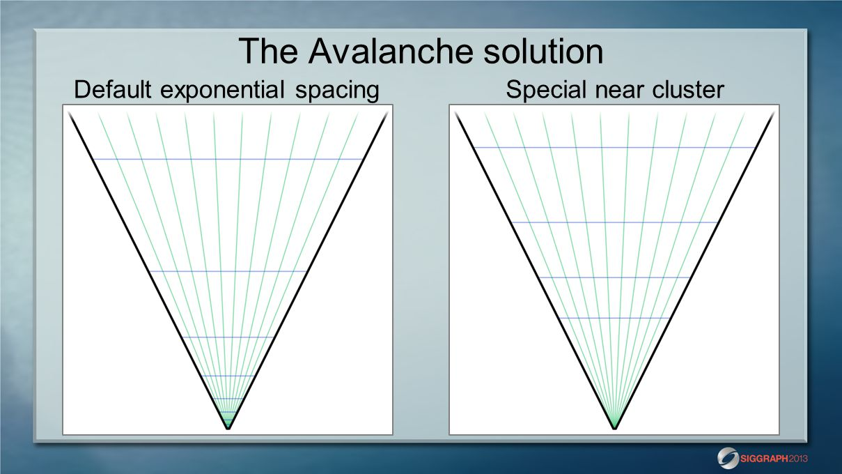 The Avalanche solution Default exponential spacingSpecial near cluster