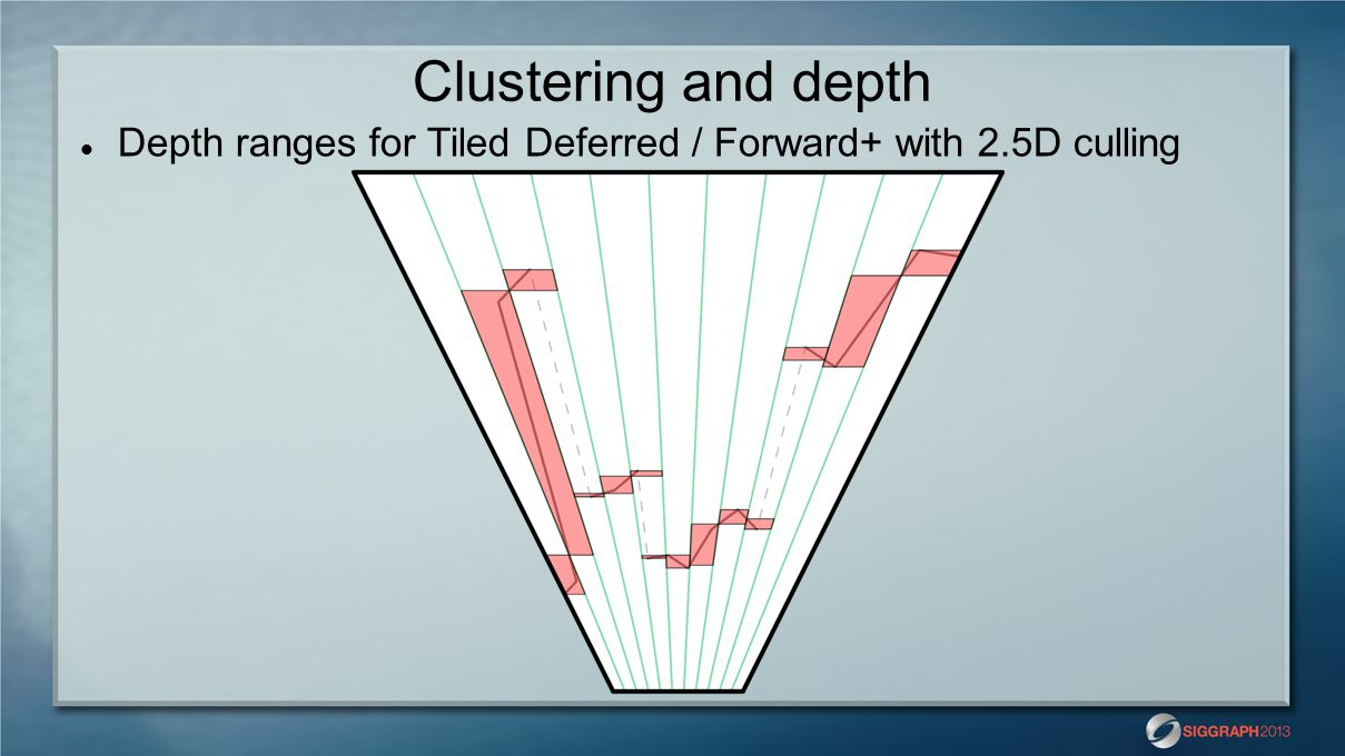 Clustering and depth Depth ranges for Tiled Deferred / Forward+ with 2.5D culling