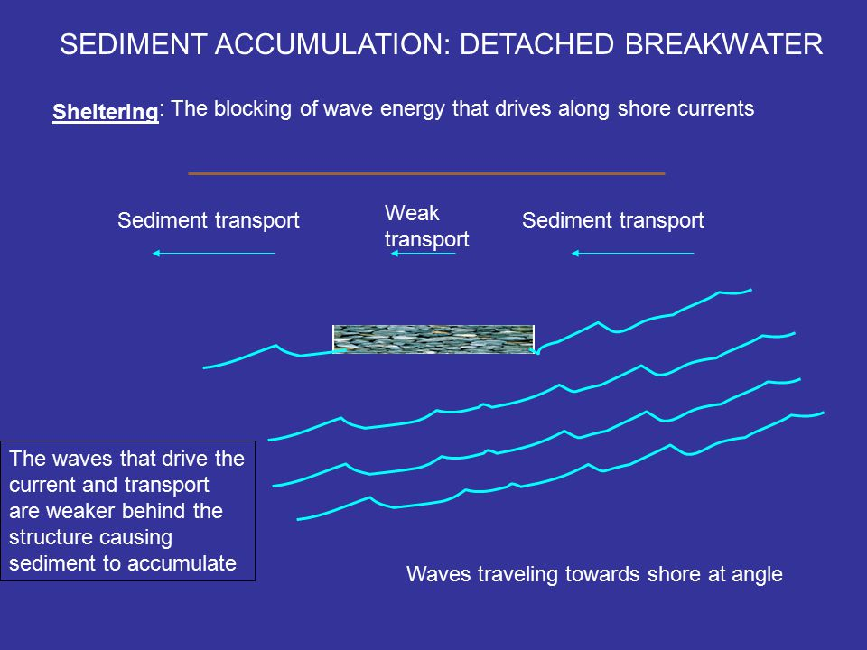 SEDIMENT ACCUMULATION: DETACHED BREAKWATER Sheltering : The blocking of wave energy that drives along shore currents Waves traveling towards shore at angle Sediment transport Weak transport The waves that drive the current and transport are weaker behind the structure causing sediment to accumulate