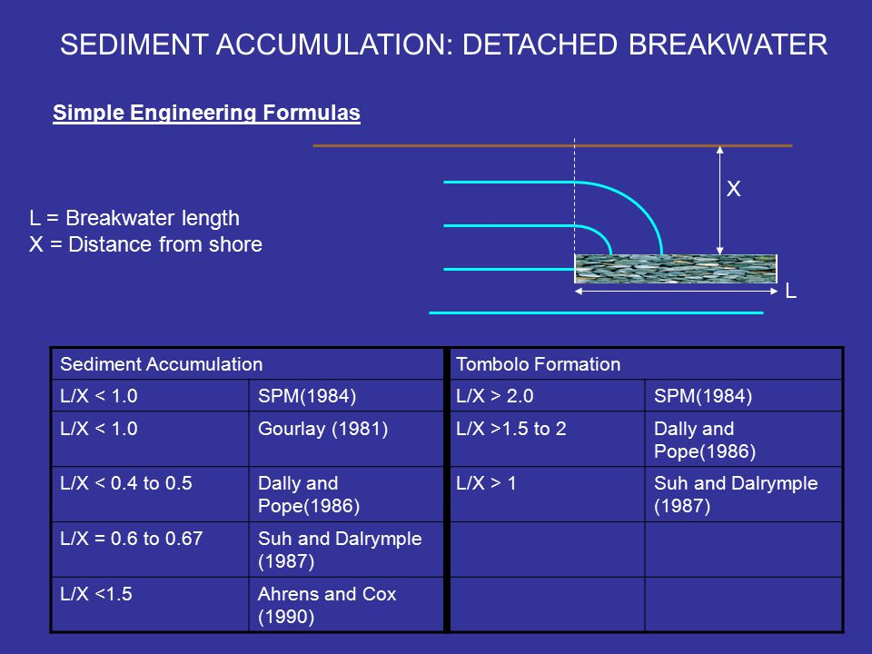 SEDIMENT ACCUMULATION: DETACHED BREAKWATER Simple Engineering Formulas L X L = Breakwater length X = Distance from shore Sediment AccumulationTombolo