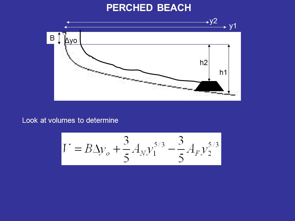 PERCHED BEACH B h1 h2 Δyo y1 y2 Look at volumes to determine