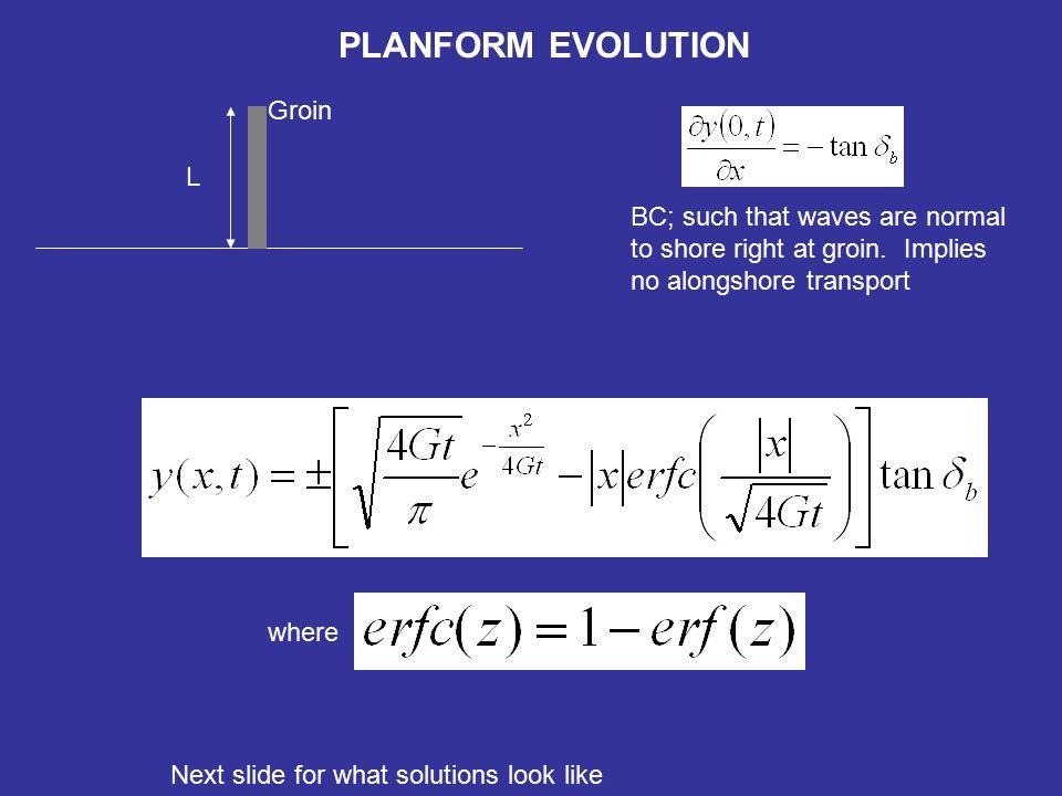 PLANFORM EVOLUTION Degrees indicates wave angle