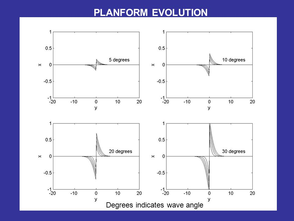 PLANFORM EVOLUTION Degrees indicates wave angle