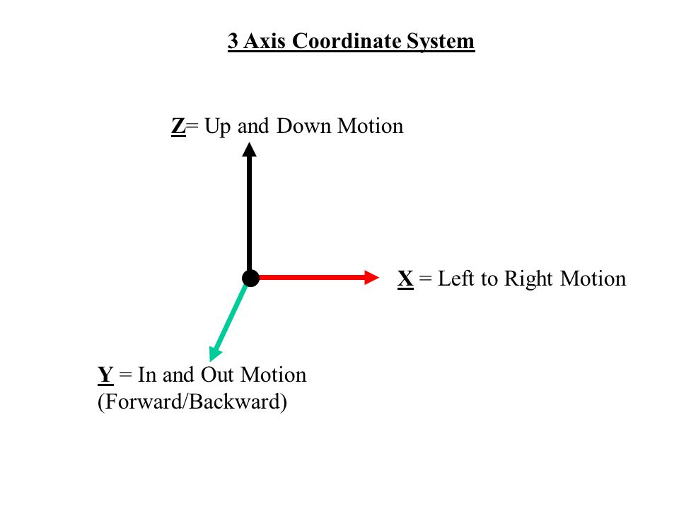 X = Left to Right Motion Y = In and Out Motion (Forward/Backward) Z= Up and Down Motion 3 Axis Coordinate System
