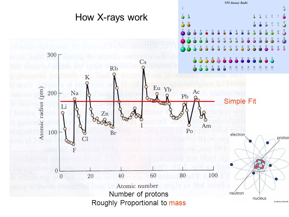 How X-rays work Number of protons Roughly Proportional to mass Simple Fit