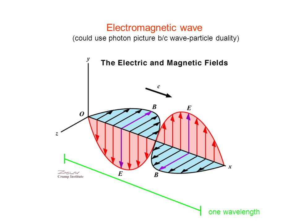 Electromagnetic wave (could use photon picture b/c wave-particle duality) one wavelength