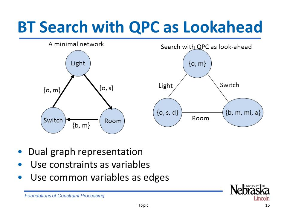 Foundations of Constraint Processing BT Search with QPC as Lookahead Dual graph representation Use constraints as variables Use common variables as edges Topic15 {o, m} {o, s, d}{b, m, mi, a} Light Room Switch A minimal network Search with QPC as look-ahead Light Room Switch {o, m} {o, s} {b, m}