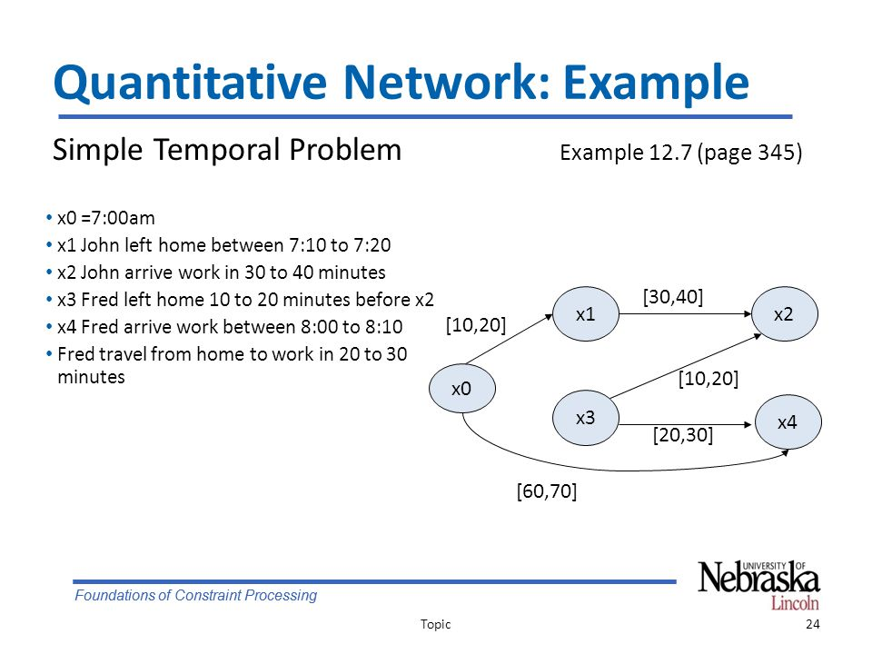 Foundations of Constraint Processing Quantitative Network: Example Topic24 Simple Temporal Problem Example 12.7 (page 345) x0 x4 x3 x2x1 [10,20] [30,40] [10,20] [20,30] [60,70] x0 =7:00am x1 John left home between 7:10 to 7:20 x2 John arrive work in 30 to 40 minutes x3 Fred left home 10 to 20 minutes before x2 x4 Fred arrive work between 8:00 to 8:10 Fred travel from home to work in 20 to 30 minutes