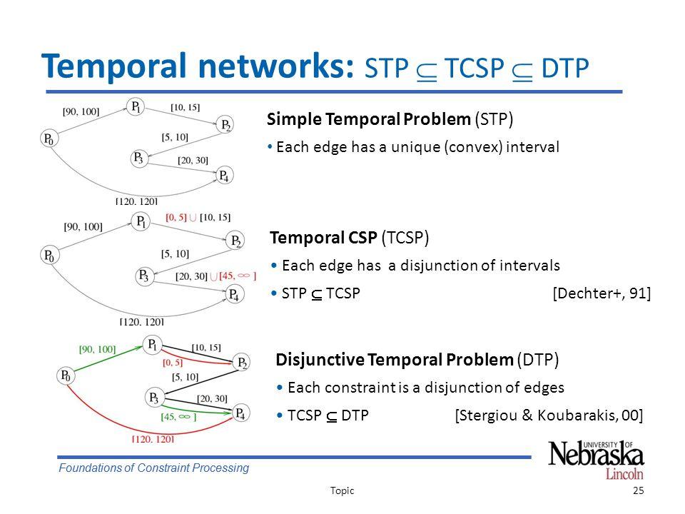 Foundations of Constraint Processing Temporal networks: STP  TCSP  DTP Topic25 Simple Temporal Problem (STP) Each edge has a unique (convex) interval Disjunctive Temporal Problem (DTP) Each constraint is a disjunction of edges TCSP  DTP[Stergiou & Koubarakis, 00] Temporal CSP (TCSP) Each edge has a disjunction of intervals STP  TCSP[Dechter+, 91]