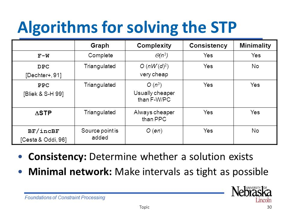 Foundations of Constraint Processing Algorithms for solving the STP Consistency: Determine whether a solution exists Minimal network: Make intervals as tight as possible Topic30 GraphComplexityConsistencyMinimality F-W Complete  (n 3 ) Yes DPC [Dechter+, 91] TriangulatedO (nW * (d) 2 ) very cheap YesNo PPC [Bliek & S-H 99] TriangulatedO (n 3 ) Usually cheaper than F-W/PC Yes  STP TriangulatedAlways cheaper than PPC Yes BF/incBF [Cesta & Oddi, 96] Source point is added O (en)YesNo