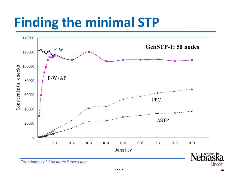 Foundations of Constraint Processing Finding the minimal STP Topic34
