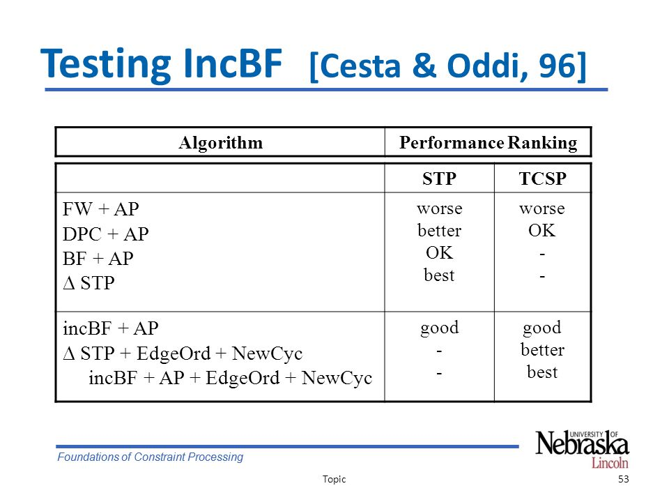 Foundations of Constraint Processing Testing IncBF [Cesta & Oddi, 96] Topic53 AlgorithmPerformance Ranking STPTCSP FW + AP DPC + AP BF + AP  STP worse better OK best worse OK - incBF + AP  STP + EdgeOrd + NewCyc incBF + AP + EdgeOrd + NewCyc good - good better best