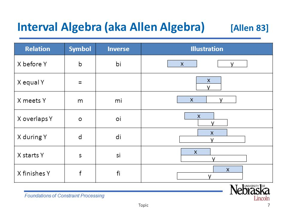 Foundations of Constraint Processing Interval Algebra: Qualitative TN Variables – An interval represent an event with some duration Constraints – Intervals I, J are related by a binary constraint – The constraint is a subset of the 13 basic relations r = { b, m, o, s, d, f, bi, mi, oi, si, di, fi, = } – Example: I {r 1,r 2,…,r k } J  (I r 1 J)  (I r 2 J)  …  (I r k J) – Enumerate atomic relations between two variables – We are not interested in The domains of the variables Explicit relations between the domains of variables Topic8