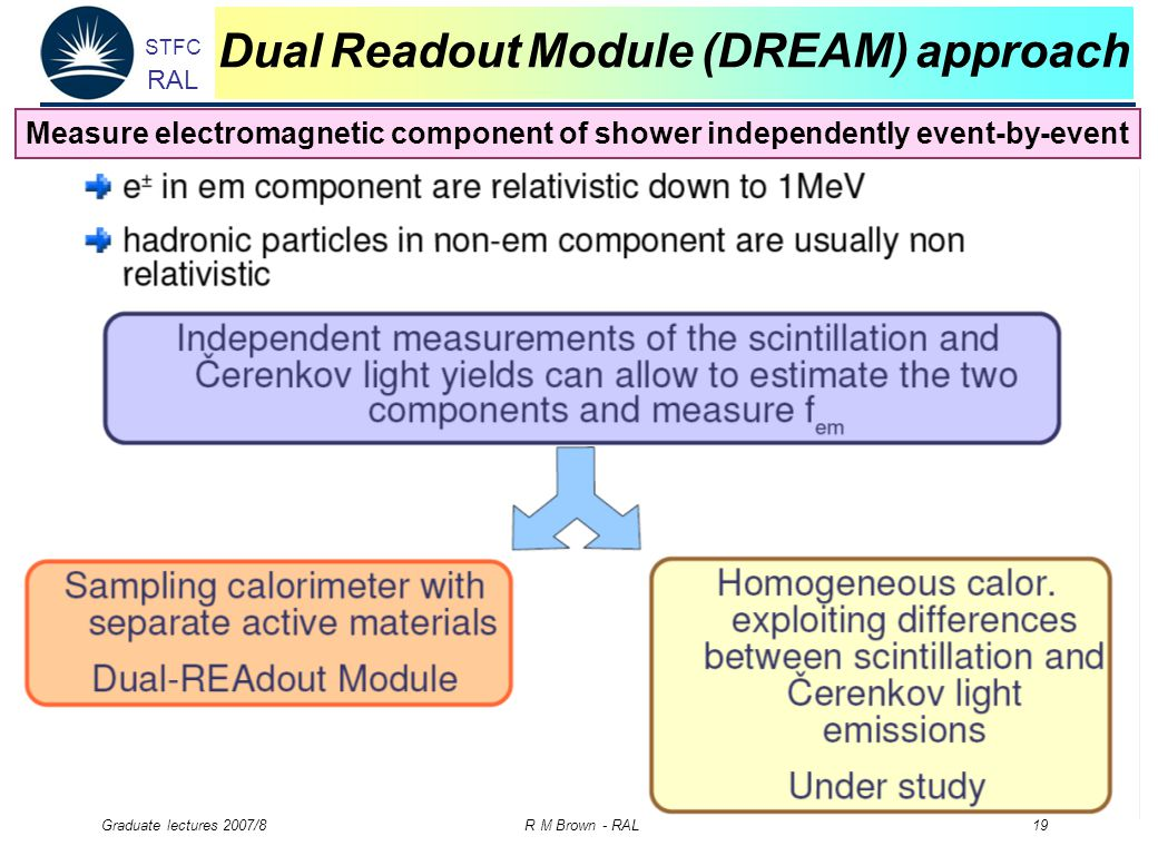 STFC RAL Graduate lectures 2007/8 R M Brown - RAL 19 Dual Readout Module (DREAM) approach Measure electromagnetic component of shower independently event-by-event