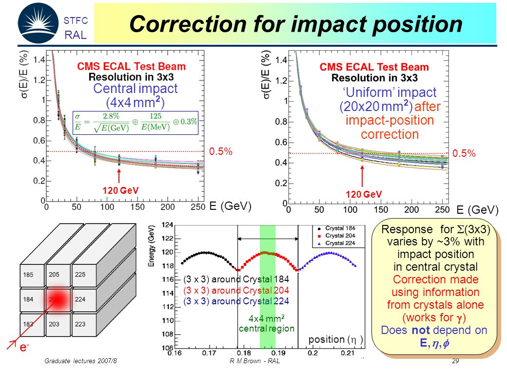 STFC RAL Graduate lectures 2007/8 R M Brown - RAL 29 Correction for impact position 120 GeV E (GeV) Central impact (4x4 mm 2 ) 0.5% 120 GeV 'Uniform' impact (20x20 mm 2 ) after impact-position correction E (GeV) 0.5% Response for  (3x3) varies by ~3% with impact position in central crystal Correction made using information from crystals alone (works for  ) Does not depend on E, ,  Response for  (3x3) varies by ~3% with impact position in central crystal Correction made using information from crystals alone (works for  ) Does not depend on E, ,  position (  ) (3 x 3) around Crystal 184 (3 x 3) around Crystal 204 (3 x 3) around Crystal 224 4x4 mm 2 central region