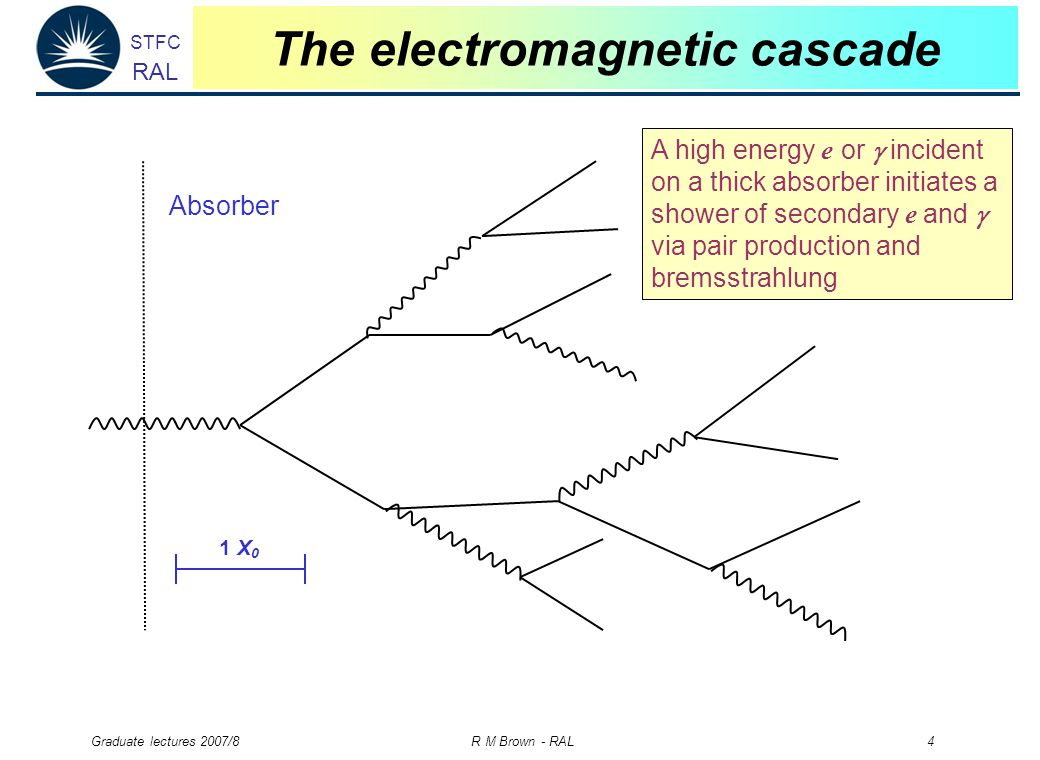 STFC RAL Graduate lectures 2007/8 R M Brown - RAL 4 The electromagnetic cascade Absorber A high energy e or  incident on a thick absorber initiates a shower of secondary e and  via pair production and bremsstrahlung 1 X 0