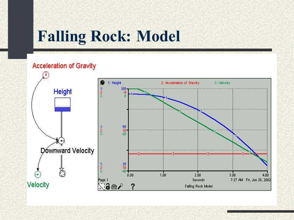 Falling Rock: Model
